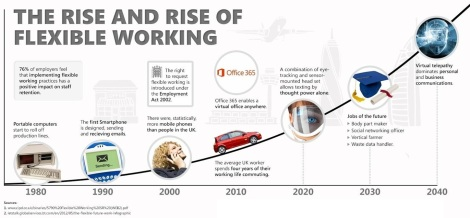 the rise and rise of flexible working